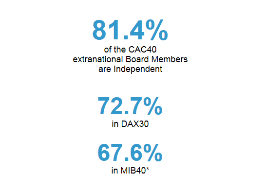814 Of The CAC 40 Extranational Board Members Are Independent 81 4 Cac Independant