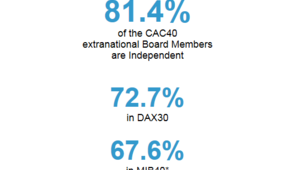 81_4_of_the_cac_40_extranational_board_members_are_independant