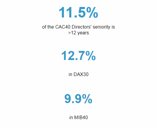 115 Of The CAC40 Directors Seniority Is 12 Years 127 In DAX30 99 MIB40